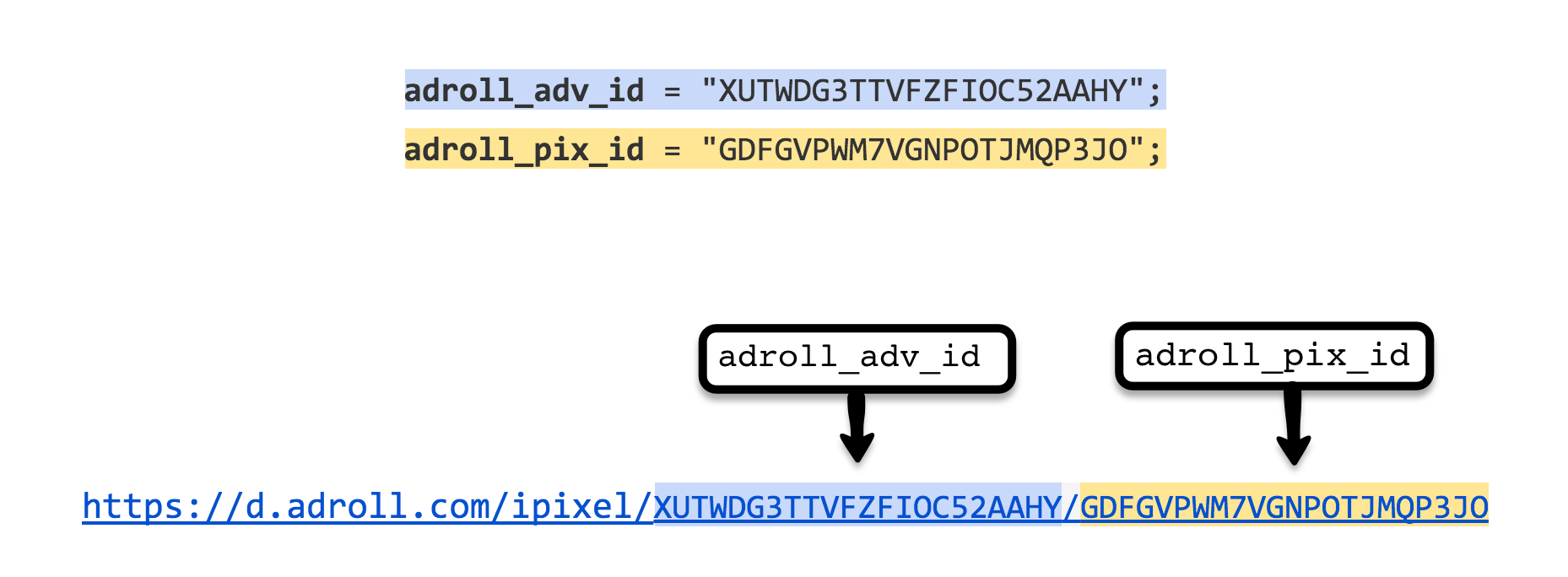 Paste the adroll_adv_id and adroll_pix_id into an empty text document to build your tracking URL.