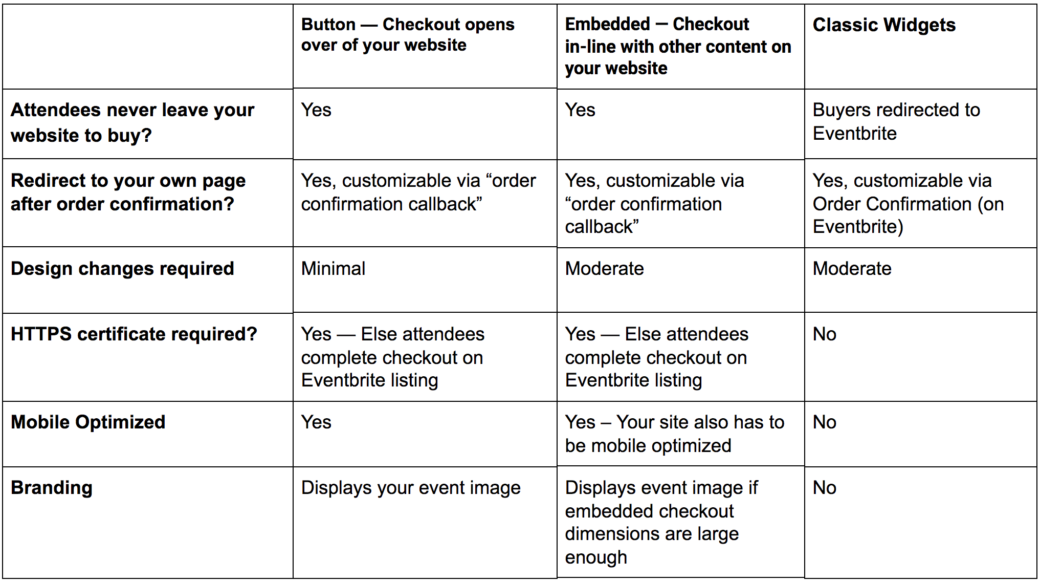 Embedded checkout options at a glance.